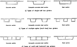 Box girder cross sections